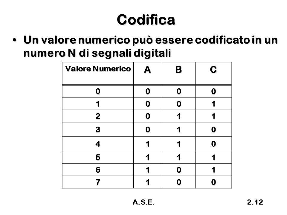 Codifica Un valore numerico può essere codificato in un numero N di segnali digitali. Valore Numerico.