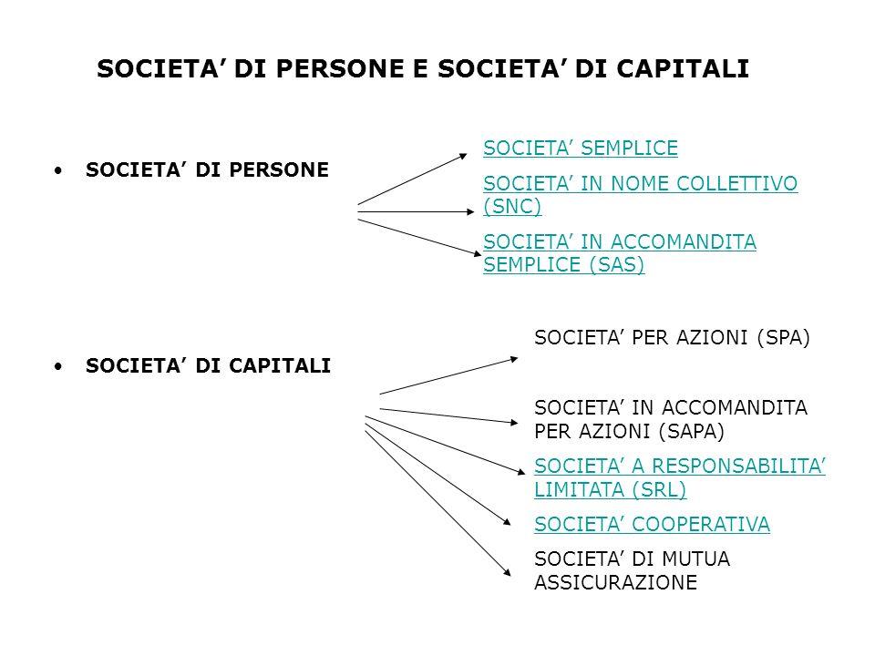 SOCIETA' DI PERSONE E SOCIETA' DI CAPITALI