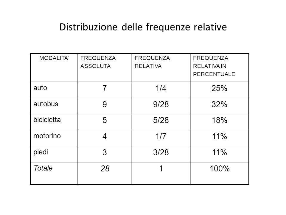 Distribuzione delle frequenze relative