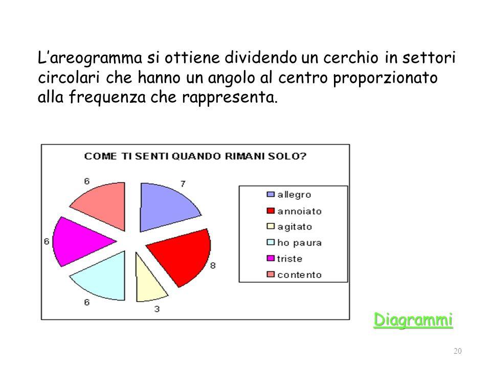 L'areogramma si ottiene dividendo un cerchio in settori circolari che hanno un angolo al centro proporzionato alla frequenza che rappresenta.
