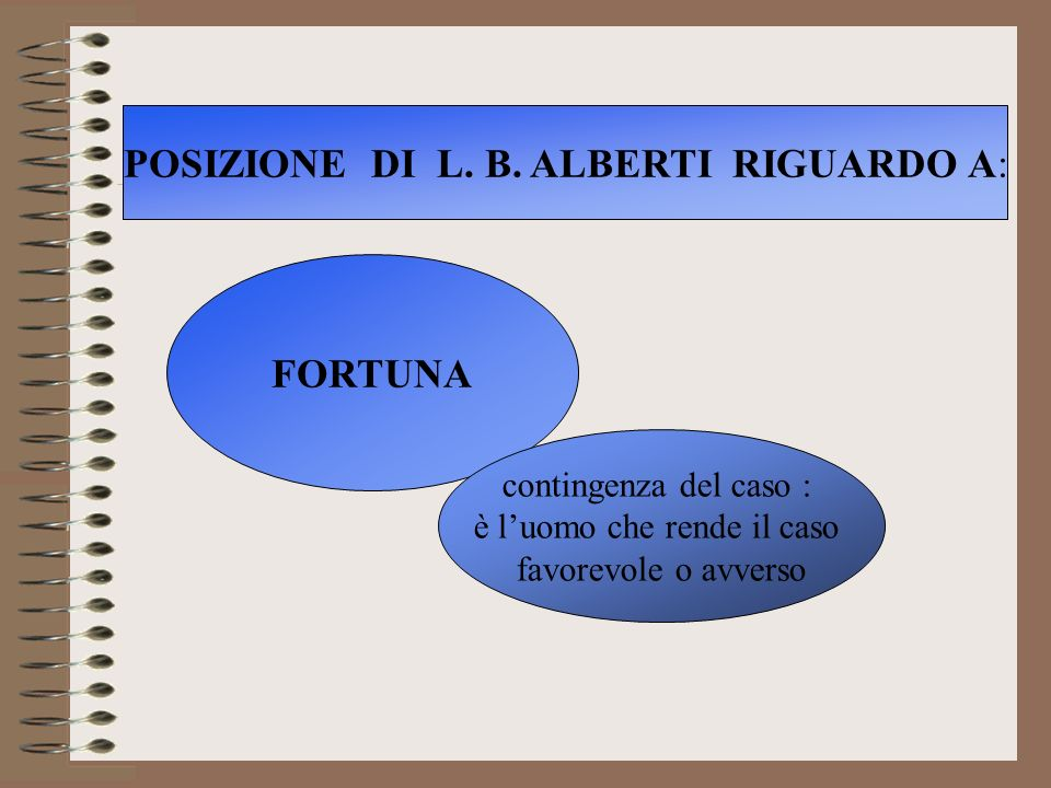 POSIZIONE DI L. B. ALBERTI RIGUARDO A: