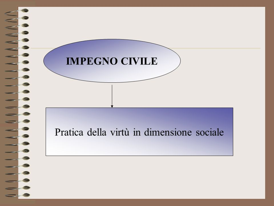 Pratica della virtù in dimensione sociale