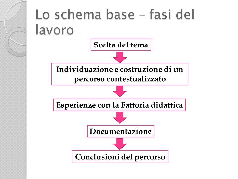 Lo schema base – fasi del lavoro