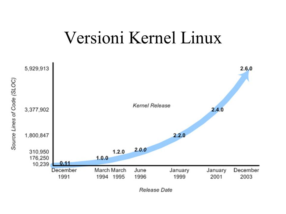 Versioni Kernel Linux
