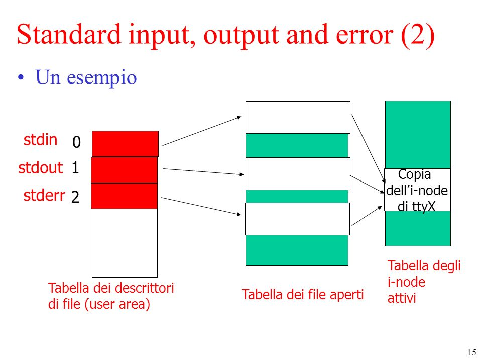 Standard input, output and error (2)