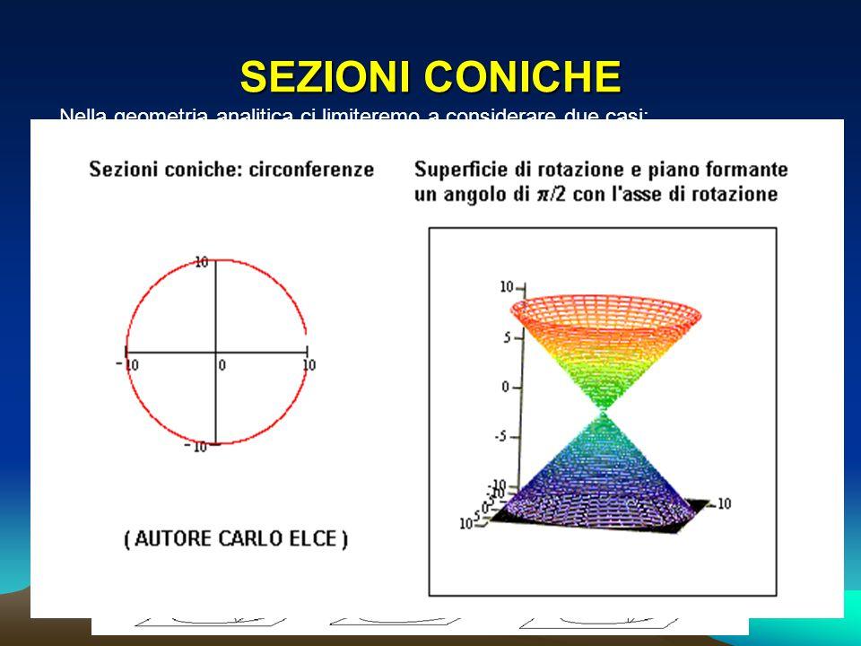 SEZIONI CONICHE Nella geometria analitica ci limiteremo a considerare due casi: F(x;y) è un polinomio di primo grado in x e y: