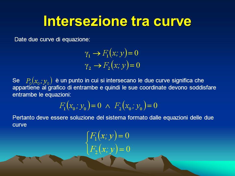 Intersezione tra curve