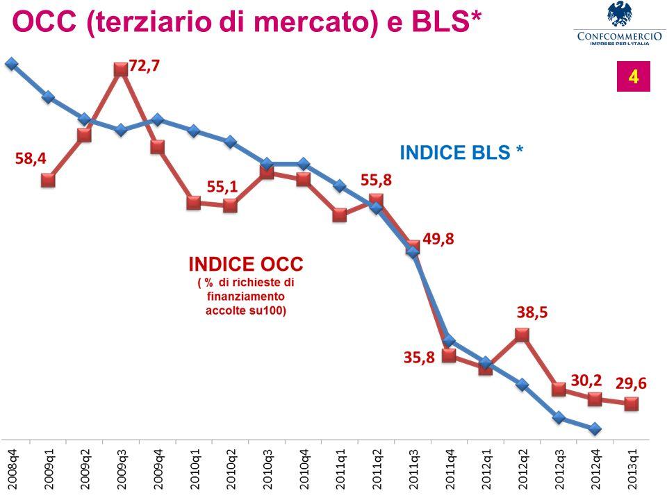 OCC (terziario di mercato) e BLS*