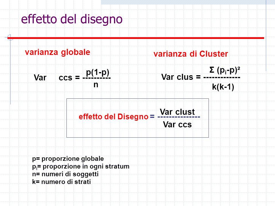 effetto del disegno varianza globale varianza di Cluster Σ (pi-p)²