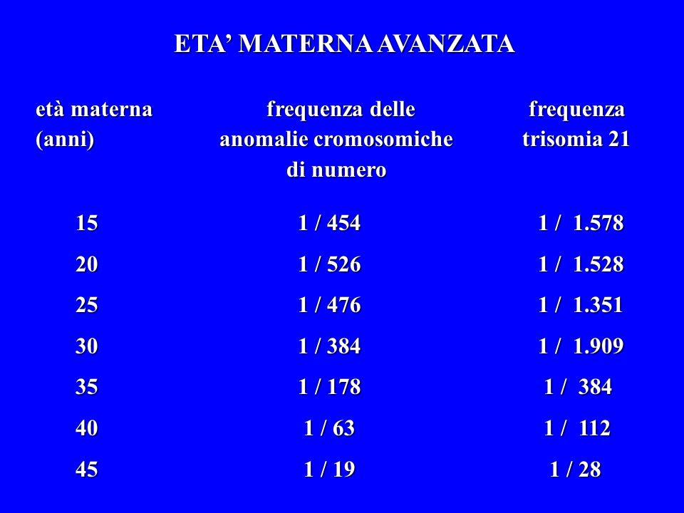 ETA' MATERNA AVANZATA età materna frequenza delle frequenza