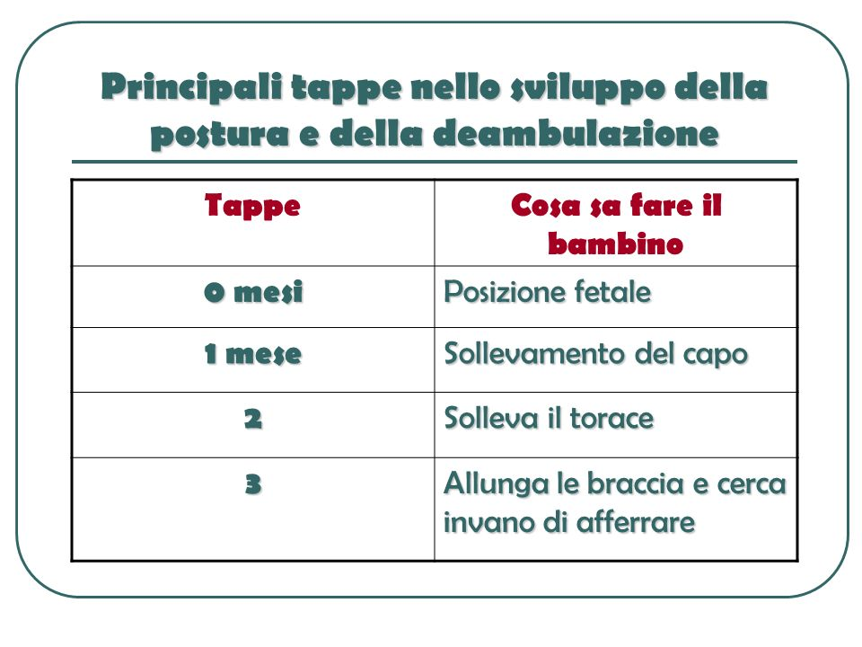 Principali tappe nello sviluppo della postura e della deambulazione