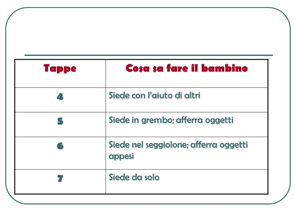 Tappe Cosa sa fare il bambino 4 5 6 7