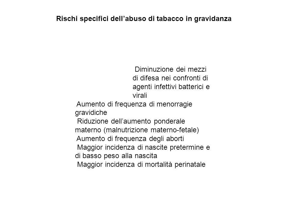 Rischi specifici dell'abuso di tabacco in gravidanza