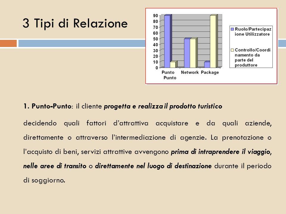3 Tipi di Relazione 1. Punto-Punto: il cliente progetta e realizza il prodotto turistico.