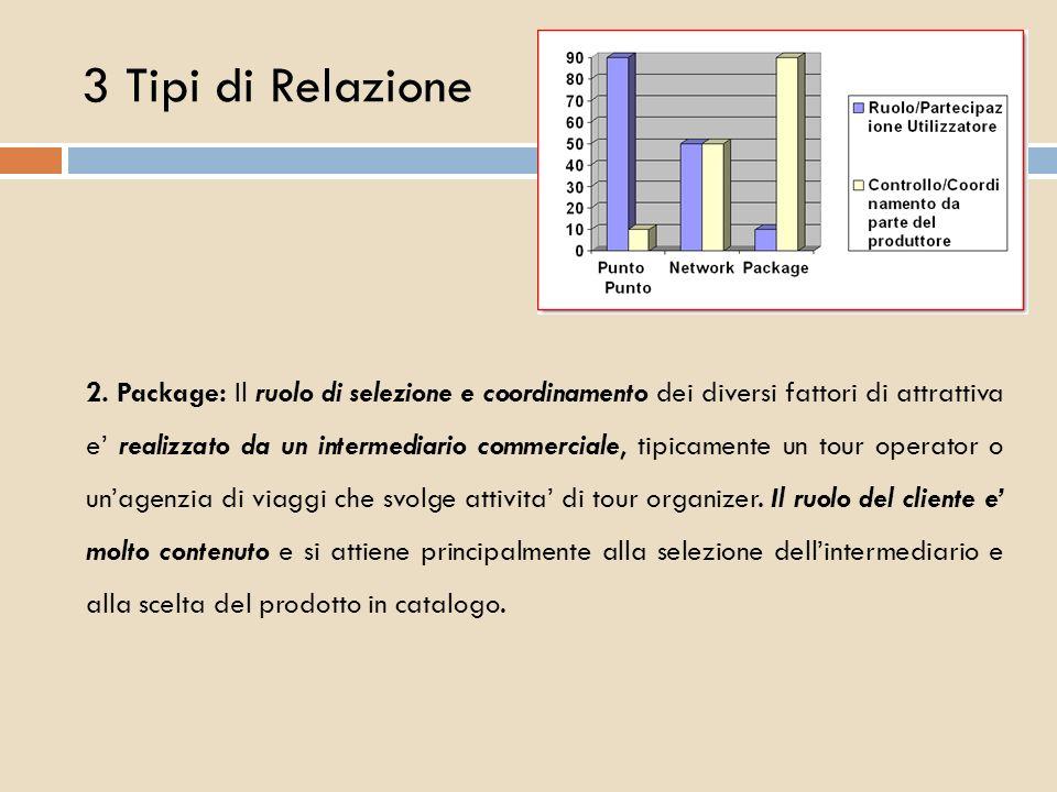 3 Tipi di Relazione