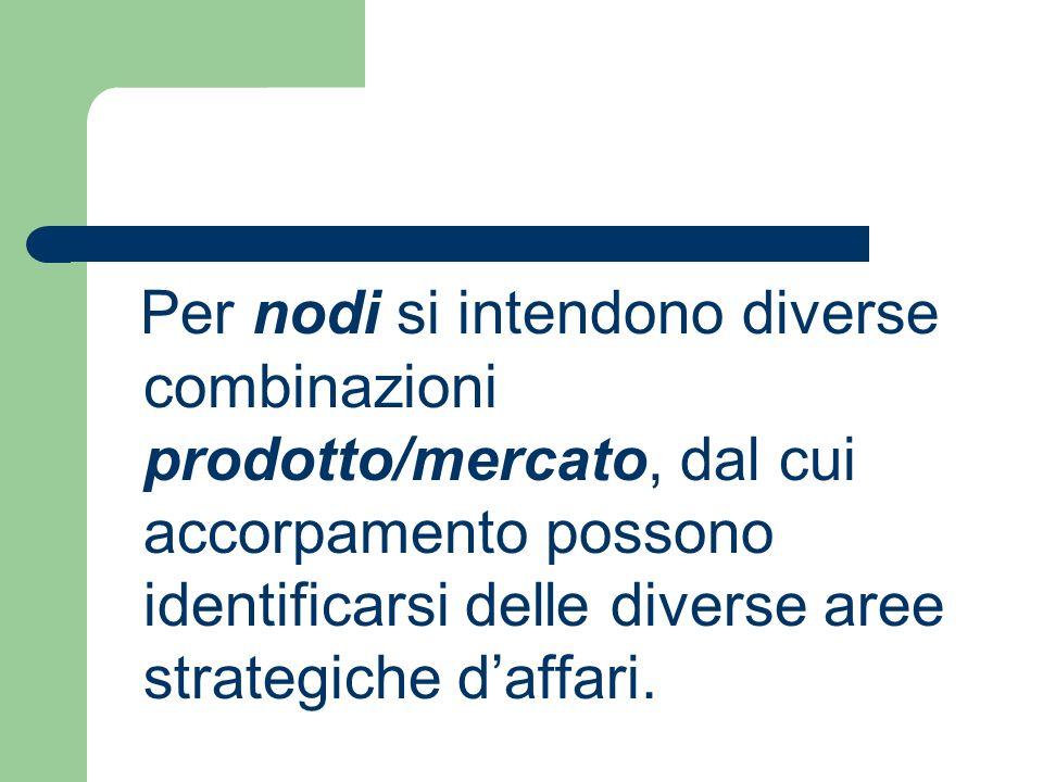 Per nodi si intendono diverse combinazioni prodotto/mercato, dal cui accorpamento possono identificarsi delle diverse aree strategiche d'affari.