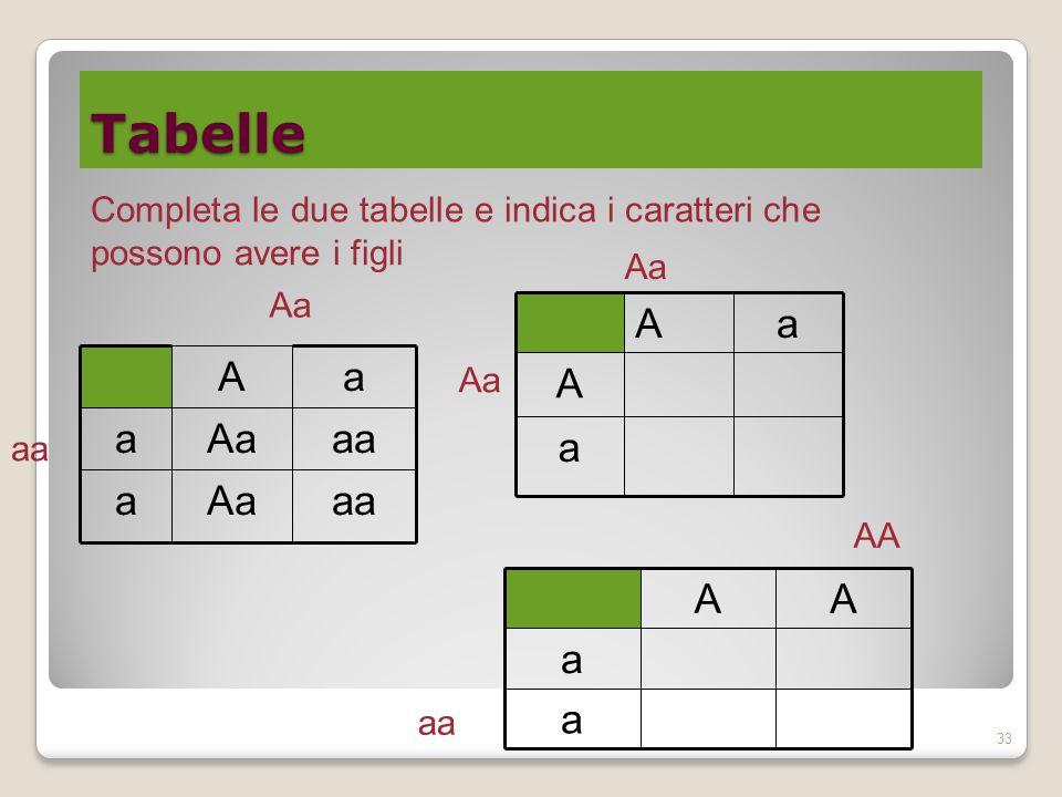 Tabelle Completa le due tabelle e indica i caratteri che possono avere i figli. Aa. Aa. a. A. aa.
