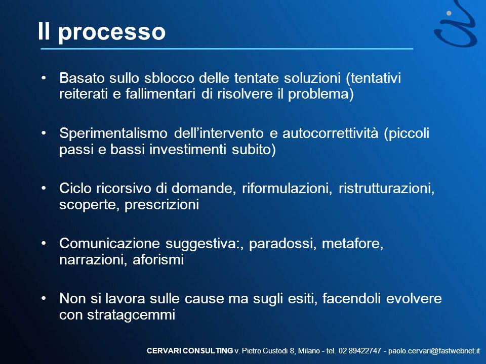 Il processo Basato sullo sblocco delle tentate soluzioni (tentativi reiterati e fallimentari di risolvere il problema)