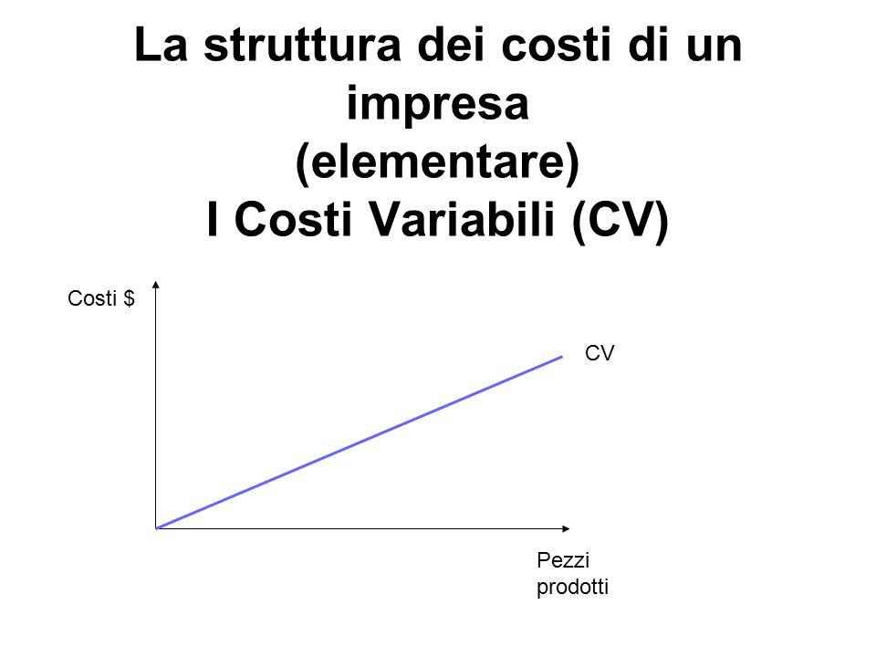 La struttura dei costi di un impresa (elementare) I Costi Variabili (CV)