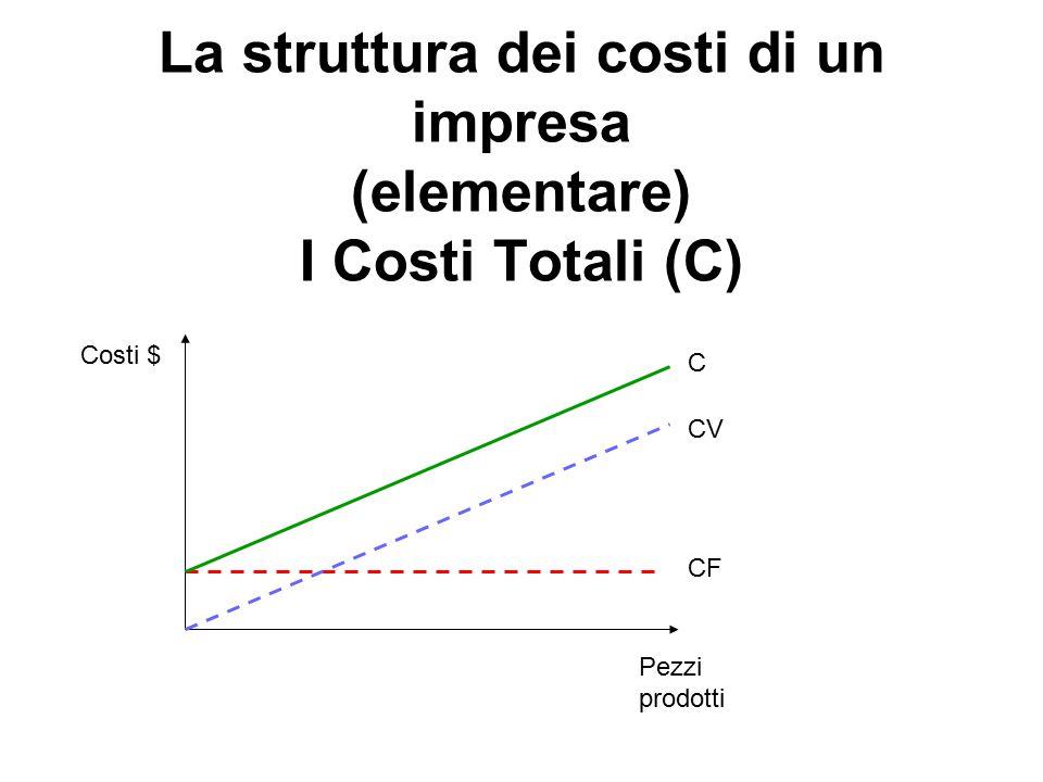 La struttura dei costi di un impresa (elementare) I Costi Totali (C)