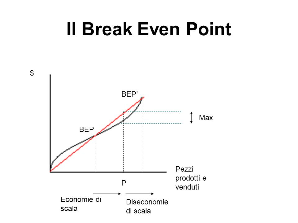Il Break Even Point $ BEP' Max BEP Pezzi prodotti e venduti P