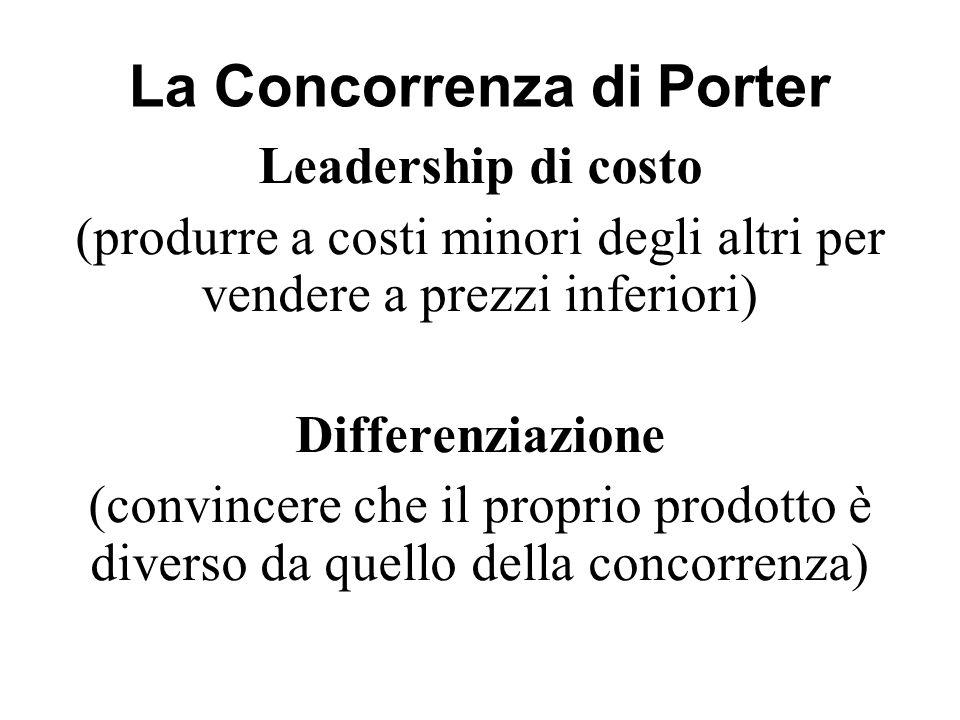 La Concorrenza di Porter