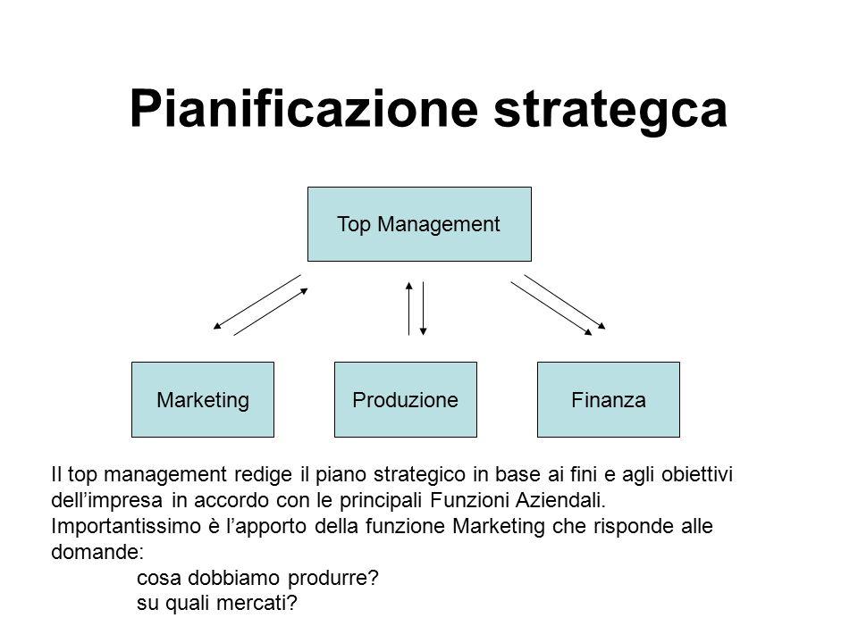 Pianificazione strategca