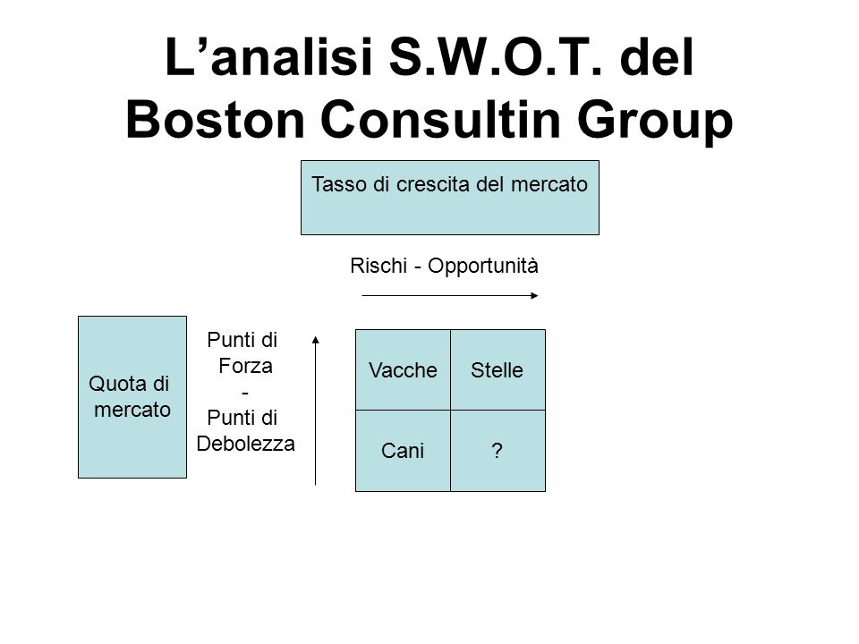 L'analisi S.W.O.T. del Boston Consultin Group