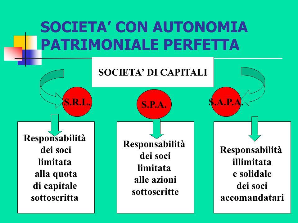SOCIETA' CON AUTONOMIA PATRIMONIALE PERFETTA