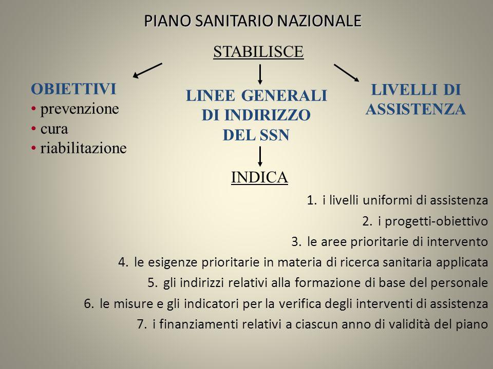 PIANO SANITARIO NAZIONALE