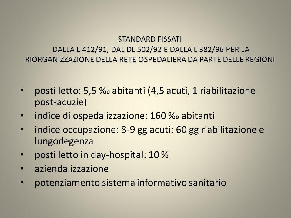posti letto: 5,5 ‰ abitanti (4,5 acuti, 1 riabilitazione post-acuzie)