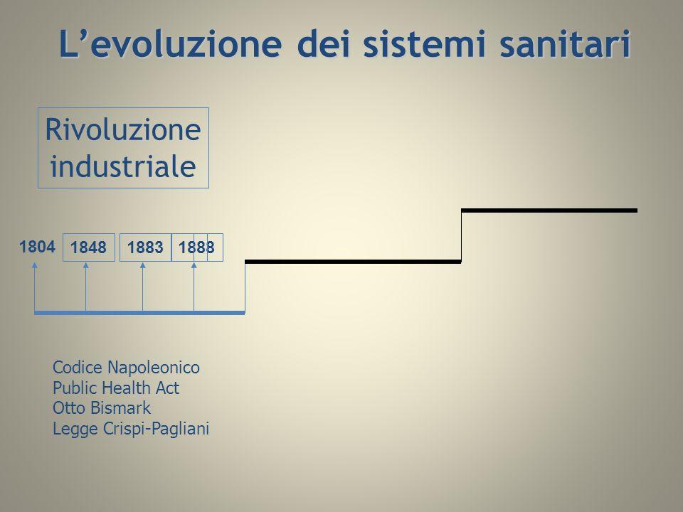 L'evoluzione dei sistemi sanitari