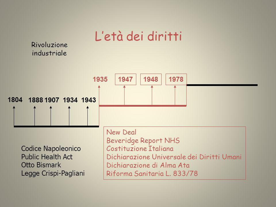 L'età dei diritti Rivoluzione industriale 1935 1947 1948 1978 1804