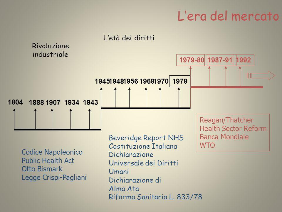 L'era del mercato L'età dei diritti Rivoluzione industriale 1979-80