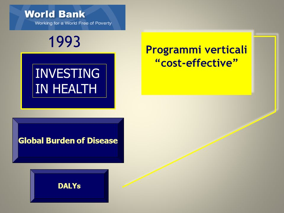Programmi verticali cost-effective Global Burden of Disease