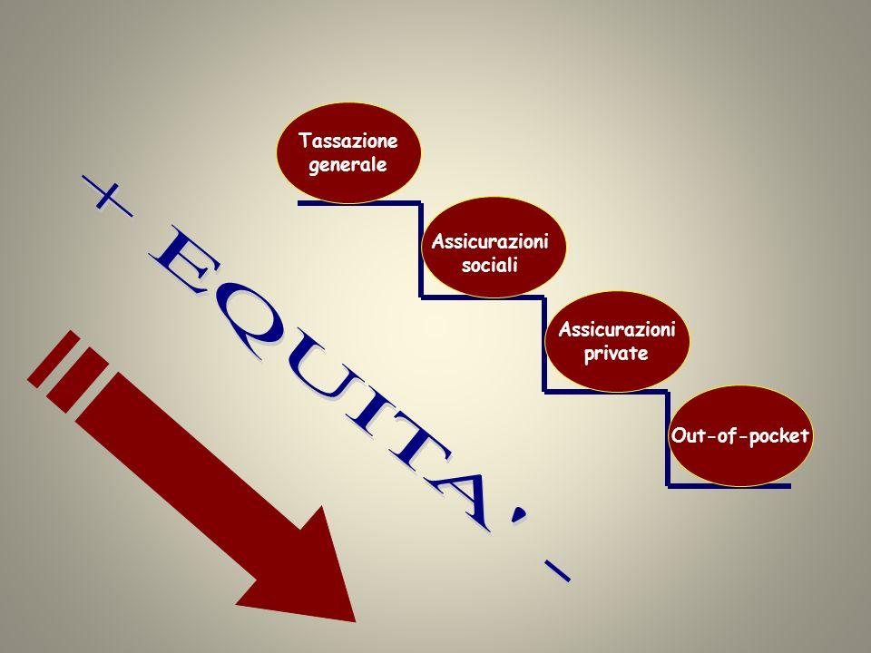 + EQUITA - Tassazione generale Assicurazioni sociali Assicurazioni