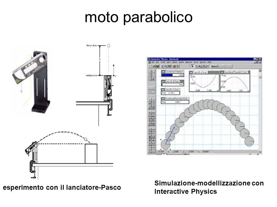 moto parabolico Simulazione-modellizzazione con Interactive Physics