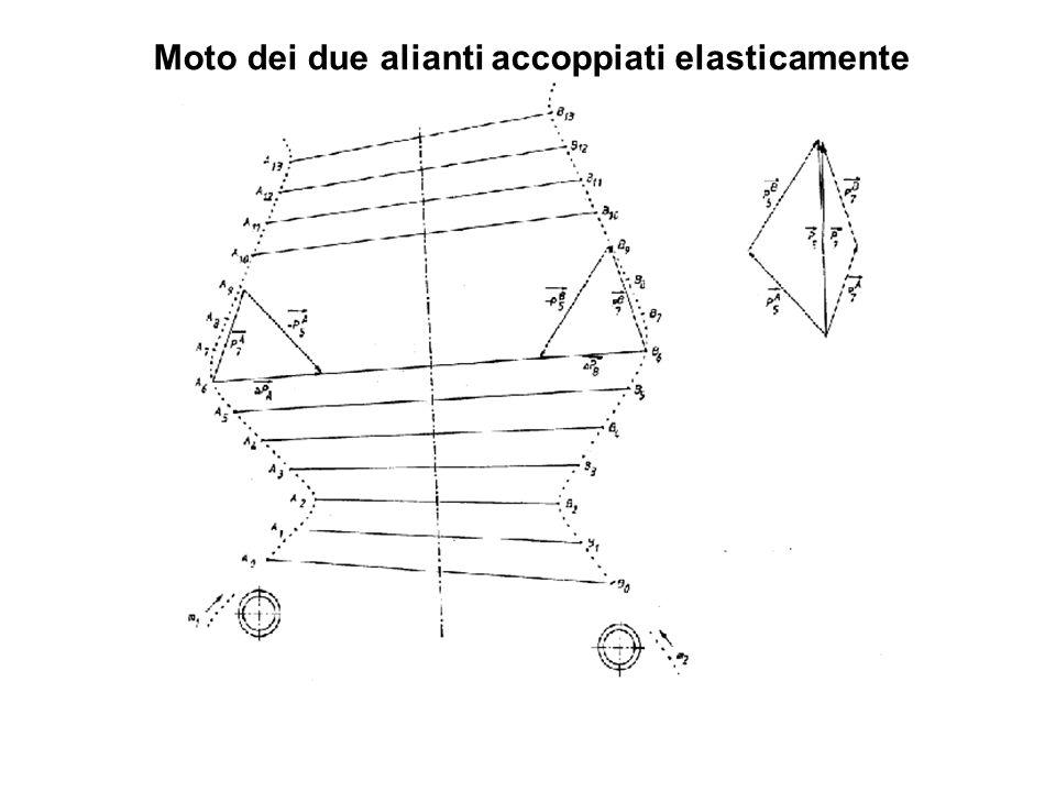 Moto dei due alianti accoppiati elasticamente