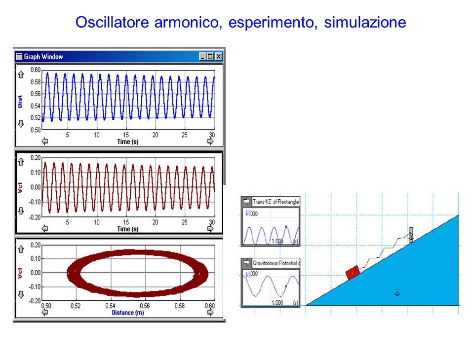 Oscillatore armonico, esperimento, simulazione