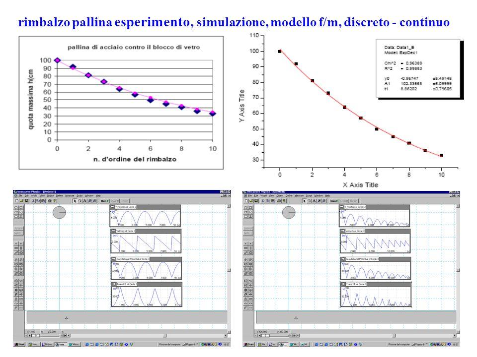 rimbalzo pallina esperimento, simulazione, modello f/m, discreto - continuo