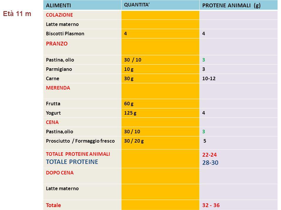 Età 11 m 28-30 TOTALE PROTEINE ALIMENTI PROTENE ANIMALI (g) PRANZO