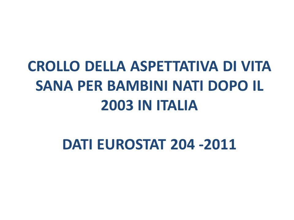 CROLLO DELLA ASPETTATIVA DI VITA SANA PER BAMBINI NATI DOPO IL 2003 IN ITALIA Dati Eurostat 204 -2011