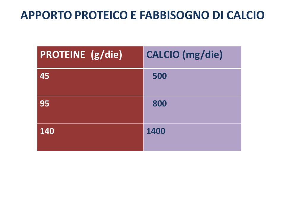 APPORTO PROTEICO E FABBISOGNO DI CALCIO