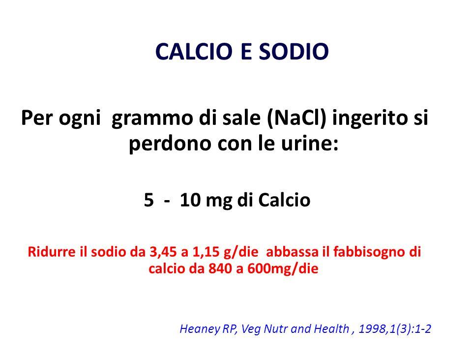 Per ogni grammo di sale (NaCl) ingerito si perdono con le urine: