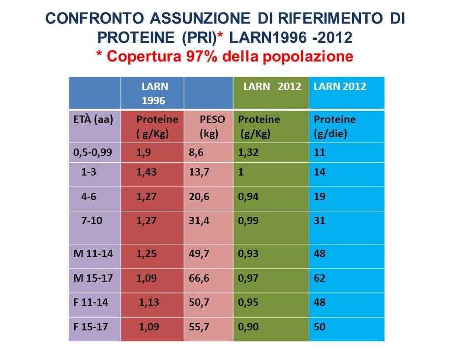CONFRONTO ASSUNZIONE DI RIFERIMENTO DI PROTEINE (PRI)* LARN1996 -2012
