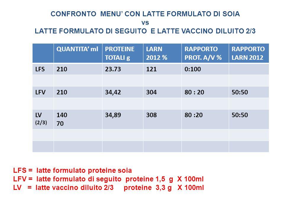CONFRONTO MENU' CON LATTE FORMULATO DI SOIA vs