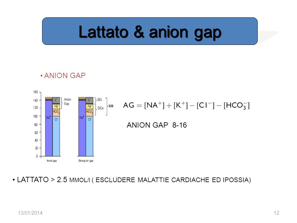 Lattato & anion gap ANION GAP ANION GAP 8-16