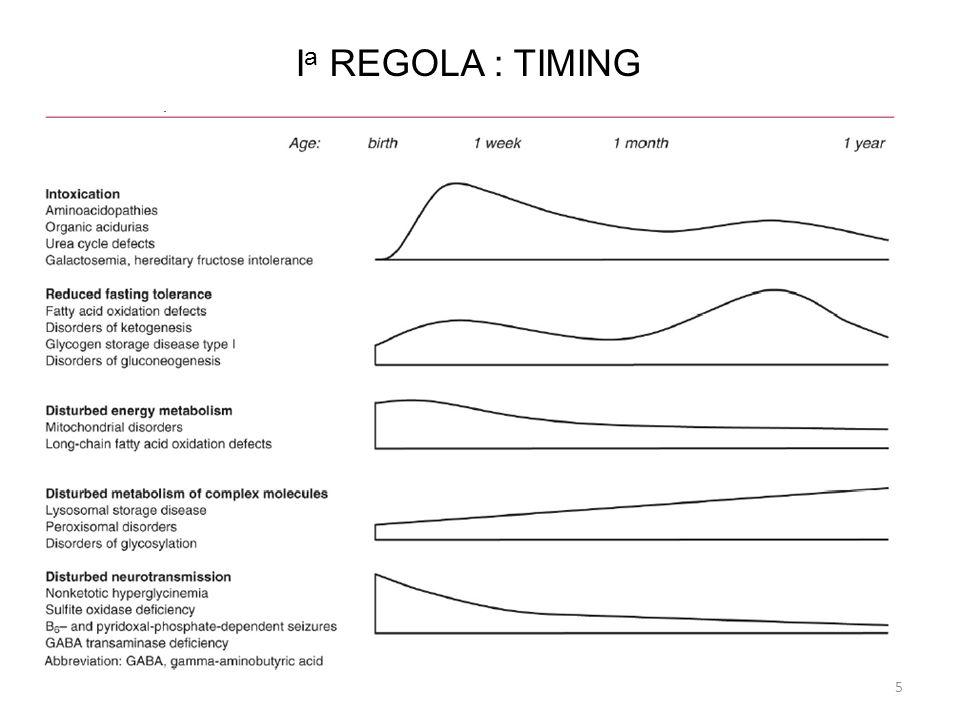 Ia REGOLA : TIMING