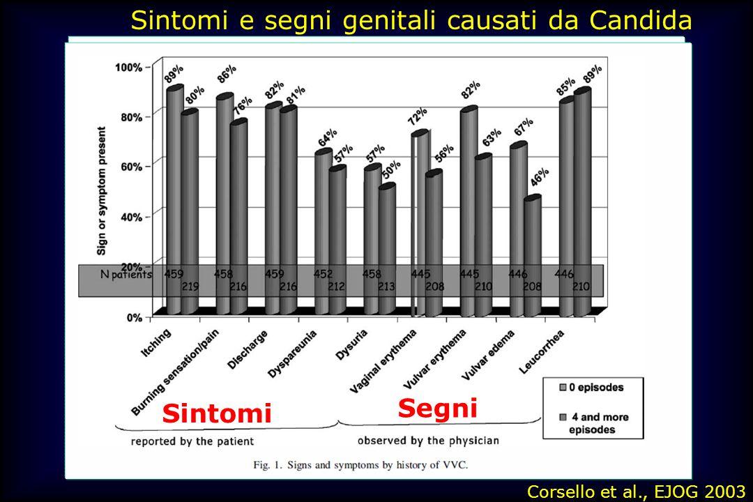 Sintomi e segni genitali causati da Candida