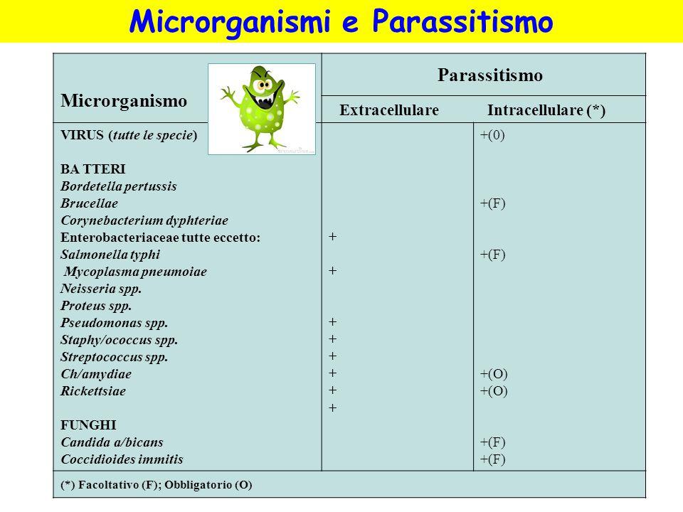 Microrganismi e Parassitismo